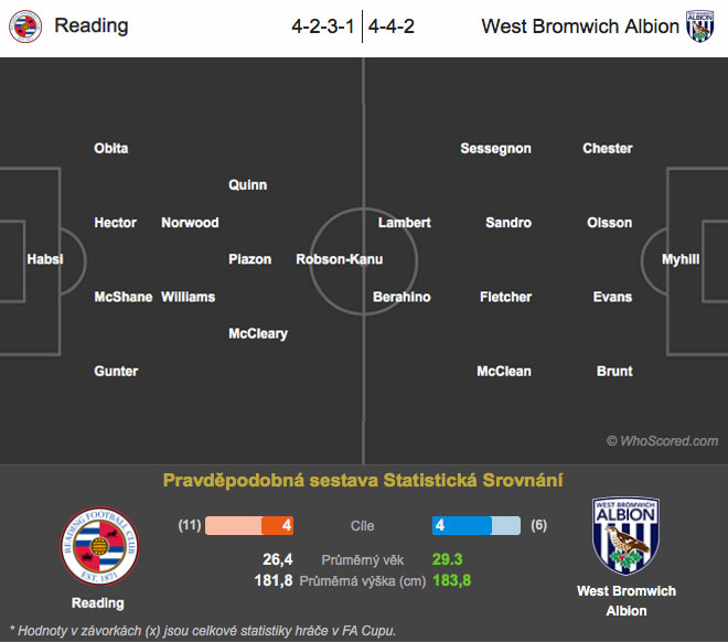 Reading-–-West-Bromwich-Albion