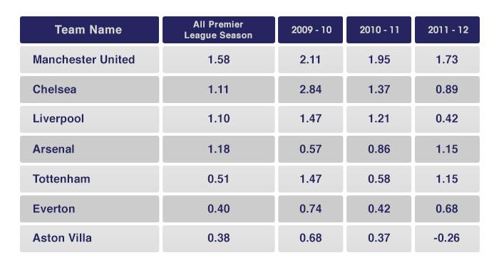 HFA jednotlivých týmů Premier League
