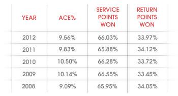 Počet es, vyhraných bodů z podání a vyhraných bodů z returnu na Wimbledonu