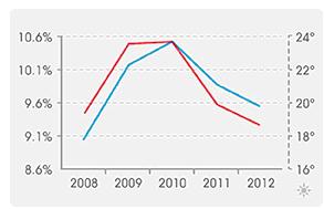Vliv průměrné teploty (v poledne) na průměrné % es na Wimbledonu