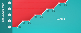 Jak marže sázkovek ovlivňují vaši dlouhodobou ziskovost?