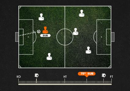 Jak při live sázení na fotbal reagovat na střídání útočníka?