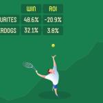 Jak si tenisoví hráči vedou před velkým