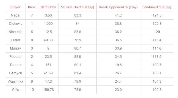 French Open 2015 - tabulka úspěšnosti.