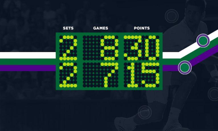 Live sázkové příležitosti při Wimbledonu