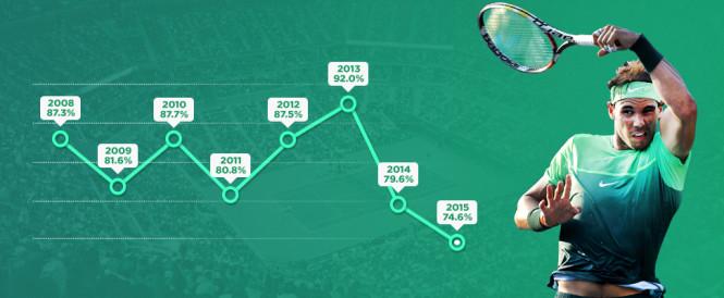 Výkonnostní pokles Rafaela Nadala: Je čas na to začít sázet proti němu?