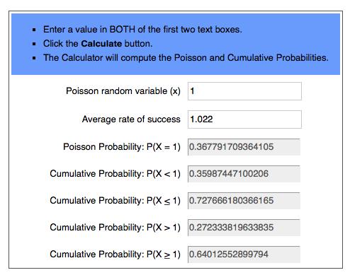Poisson Distribution Calculator