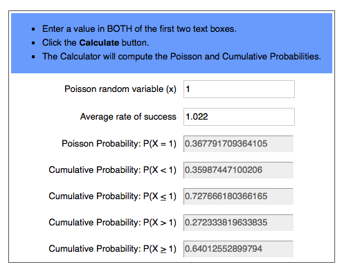 Poisson Distribution Calculator