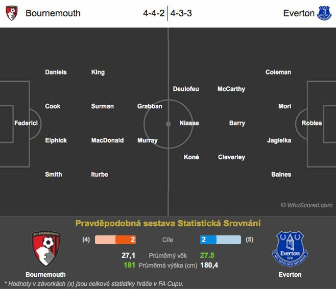 Bournemouth – Everton