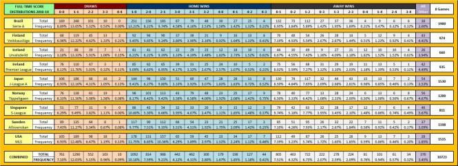 FT skóre - distribuce