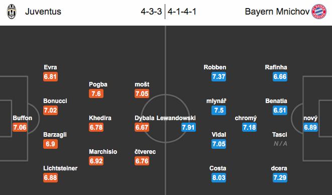 Juventus – Bayern