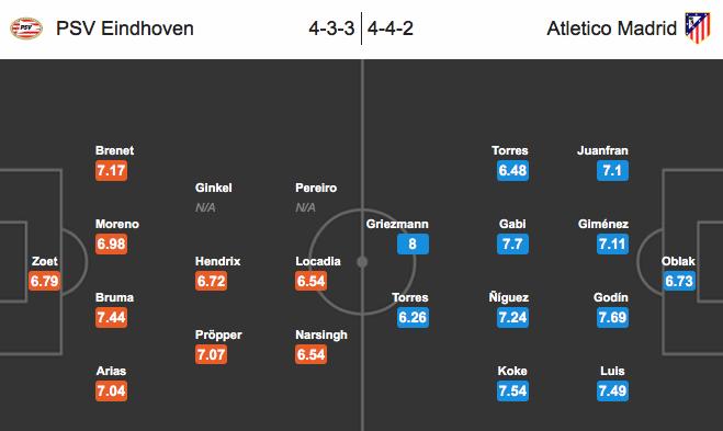PSV Eindhoven – Atletico Madrid