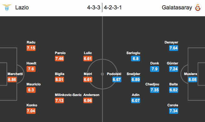 Lazio – Galatasaray