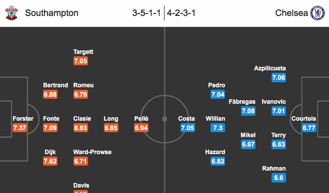 Southampton – Chelsea