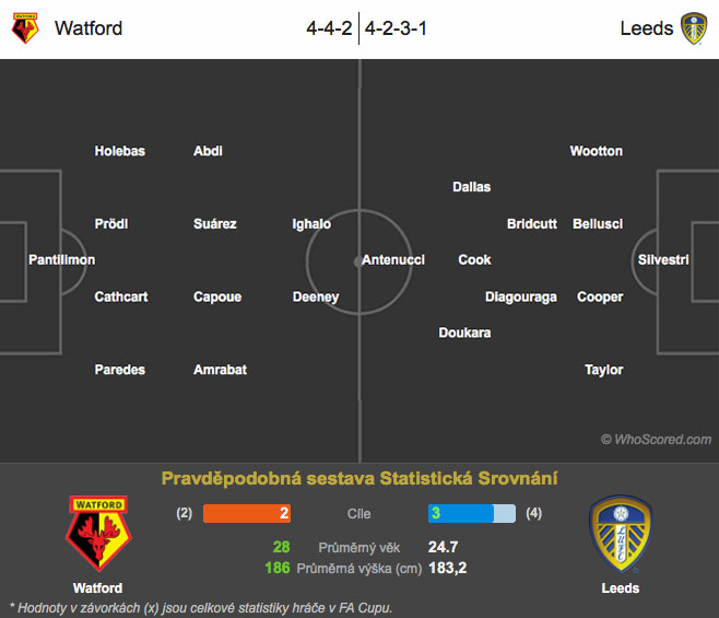 Watford – Leeds