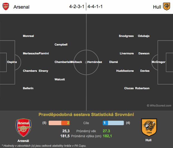 Arsenal – Hull