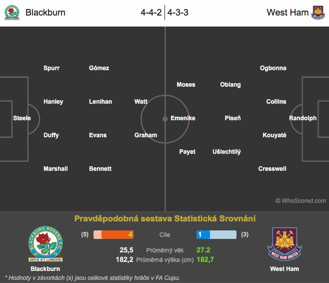 Blackburn – West Ham