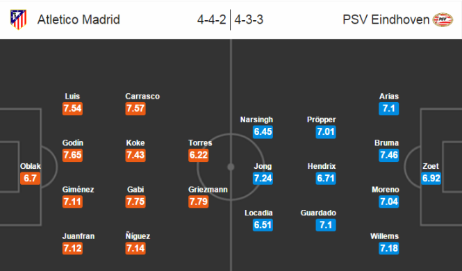 Atletico Madrid - PSV Eidhoven