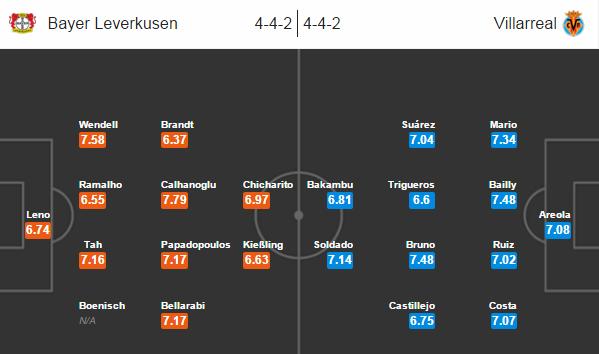Bayer Leverkusen - Villareal