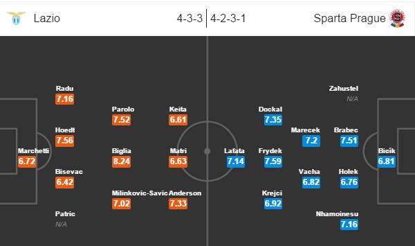 Lazio - Sparta