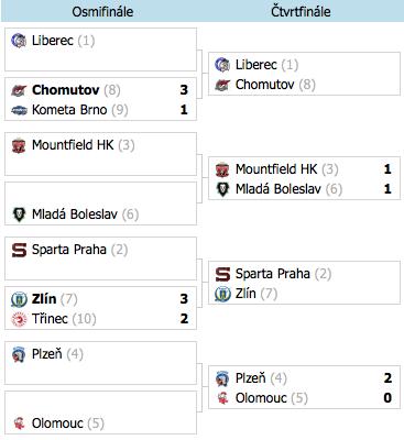 Analýzy: Čtvrtfinále Extraligy (16. - 17.3.)