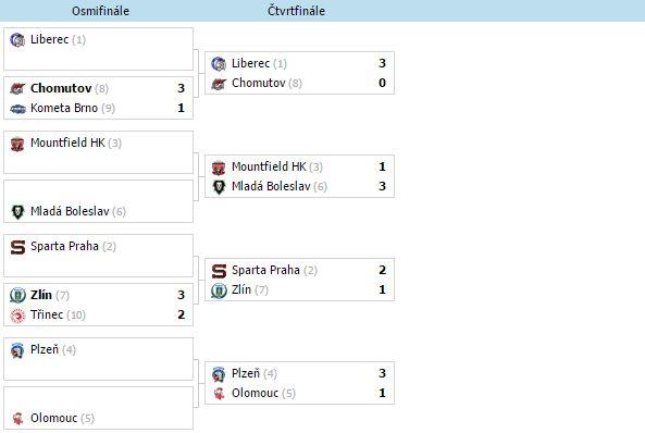 Analýzy: Čtvrtfinále Extraligy (22.3. – 23.3.)
