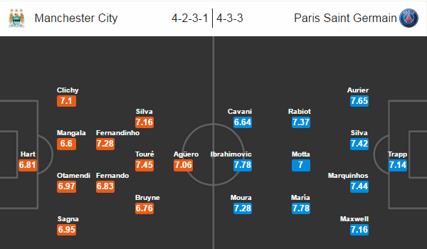Manchester City - PSG