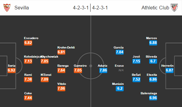 Sevilla - Athletic bilbao