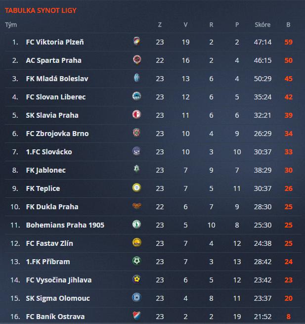 Tabulka Synot ligy po 23. kole
