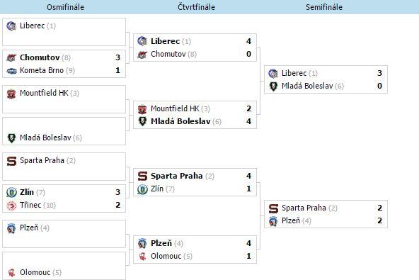 Analýzy: Semifinále Extraligy (6.4.)