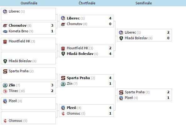 Analýzy: Semifinále Extraligy (4.4. – 5.4.)