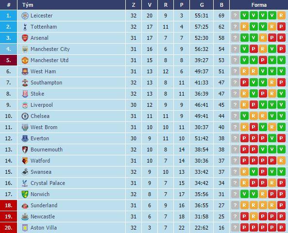 Informační servis pro 33. kolo Premier League