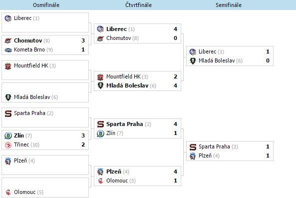 Analýzy: Semifinále Extraligy (2.4. – 3.4.)