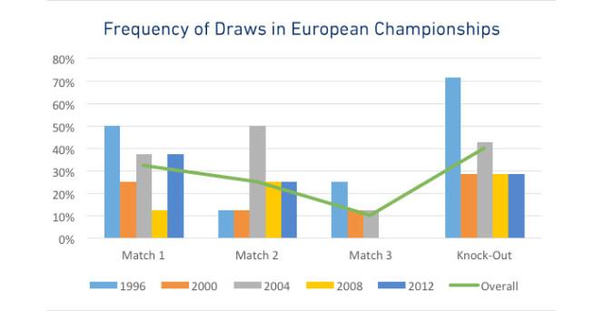 Euro: Jak často jsou k vidění remízy?