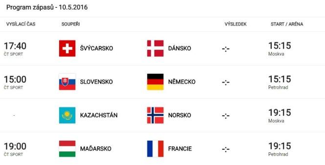 Analýza zápasů 10. května – MS v hokeji 2016