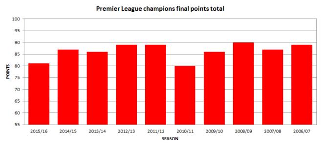 Úspěšnost týmů v úvodním zápase Premier League