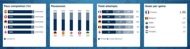 Euro 2016 v číslech (statistika uplynulého fotbalového šampionátu)