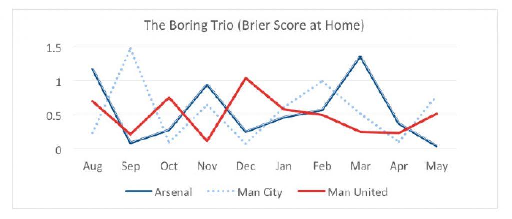 Na které týmy Premier League se vyplatí sázet (Brierovo skóre)?