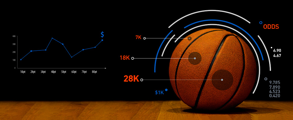Basketbal: Vysvětlení základních typů sázek