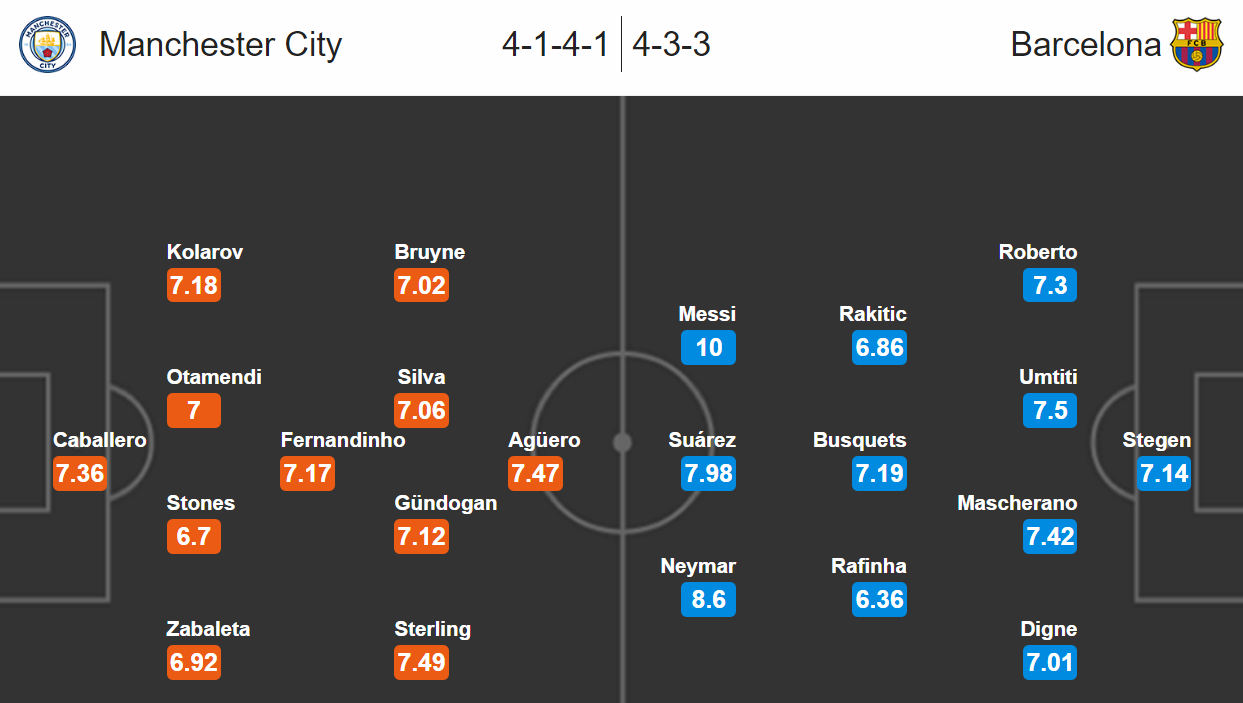 Manchester City - Barcelona