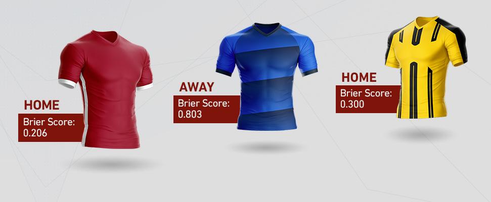 Na které týmy Bundesligy se vyplatí sázet (Brierovo skóre)?