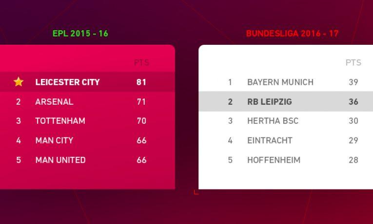 Může se z Lipska stát druhý Leicester?