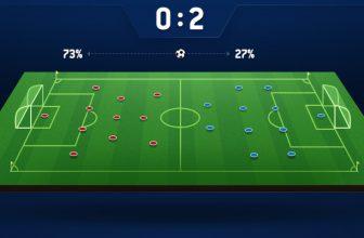 Vliv držení míče na výsledek utkání (2. díl)