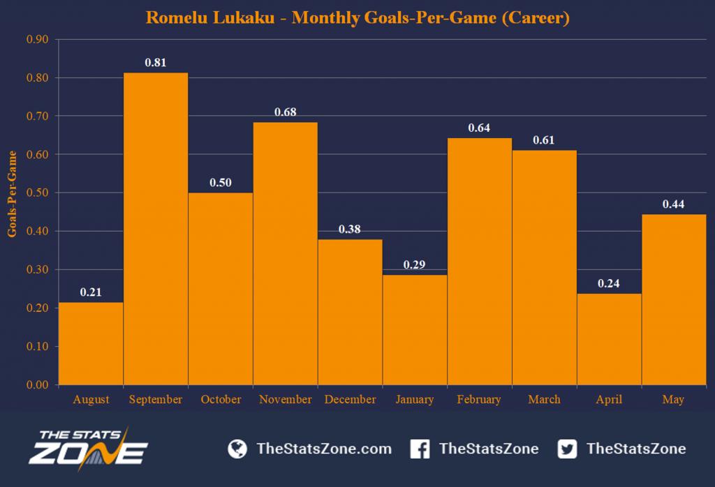 Kdy se známým střelcům Premier League nejvíce daří?