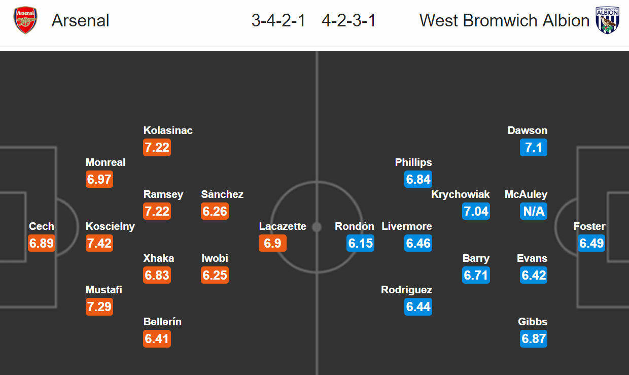Arsenal - West Brom Albion