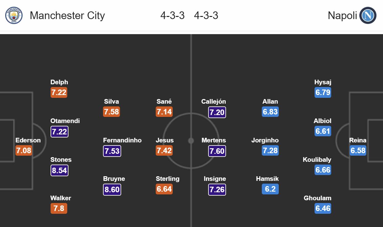 Manchester City - Neapol