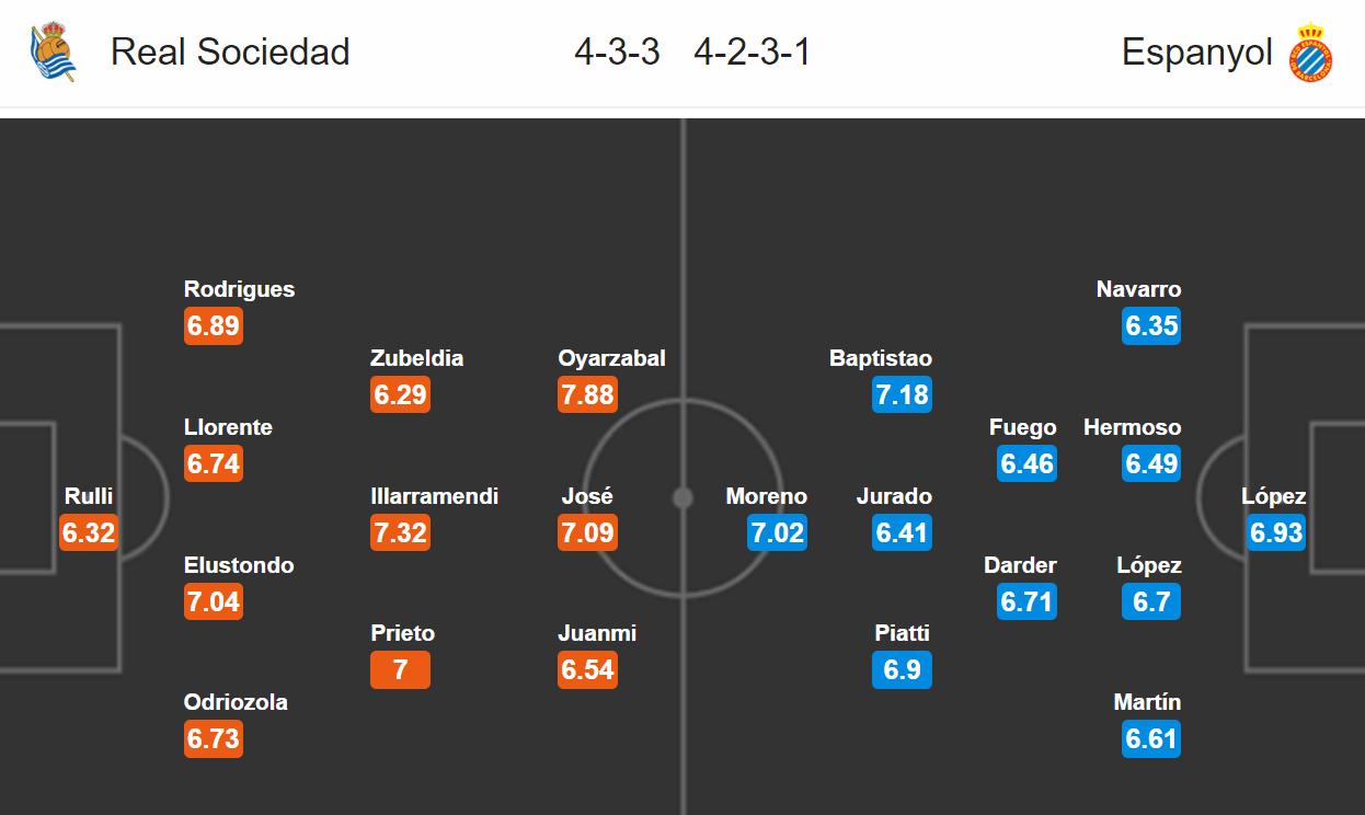 Real Sociedad - Espanyol Barcelona