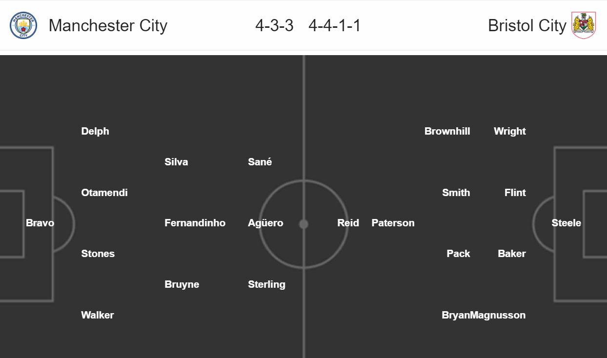 Manchester City - Bristol City