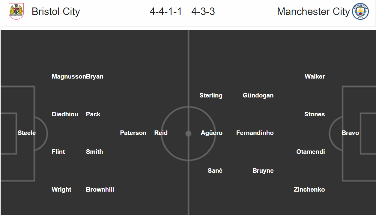 Bristol City - Manchester City