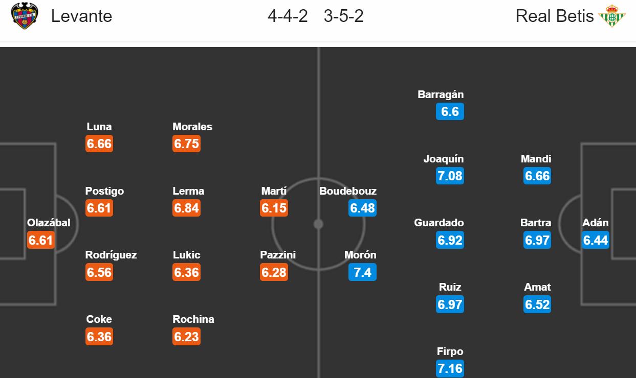 Levante - Real Betis Sevilla